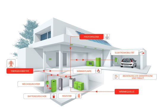 SYSTEMPARTNER SOLTOP ENERGIEHAUS